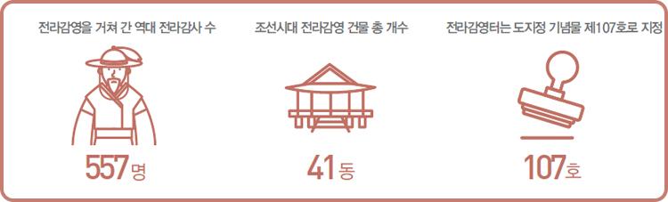 전라감영 복원 재창조 !